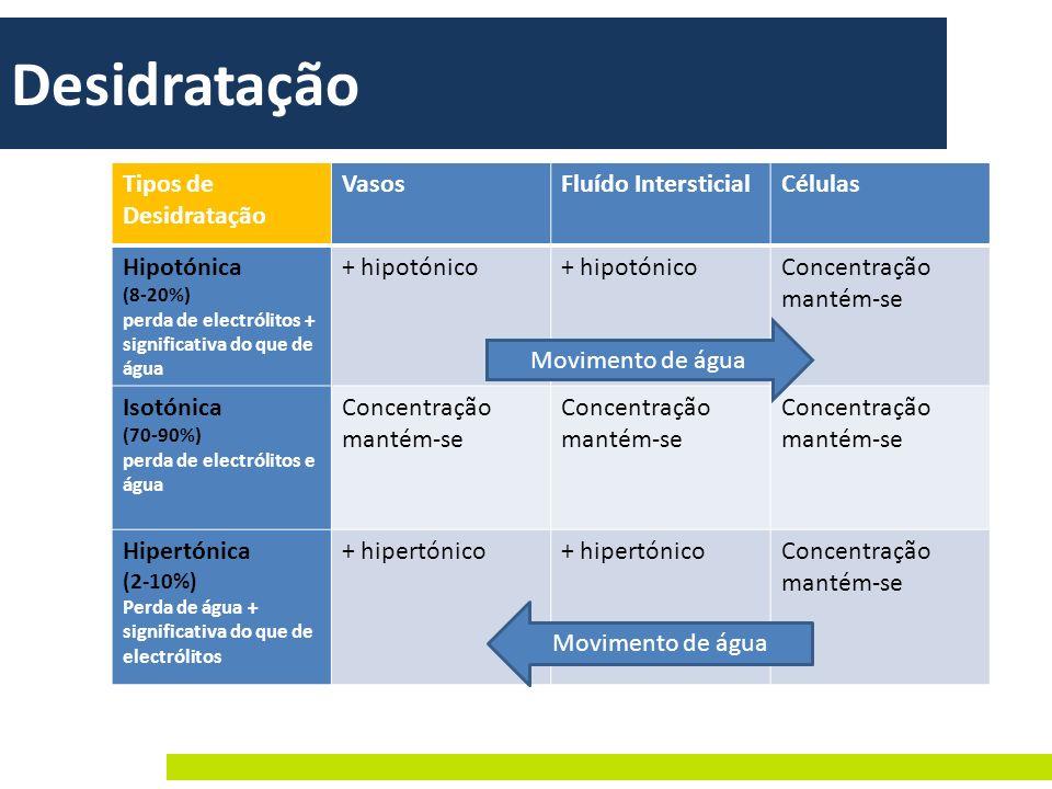 Desidratação Tipos de Desidratação Vasos Fluído Intersticial Células