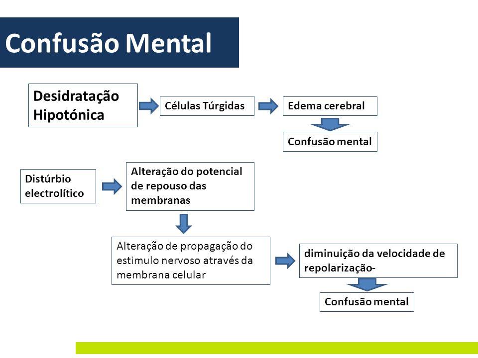 Confusão Mental Desidratação Hipotónica Células Túrgidas
