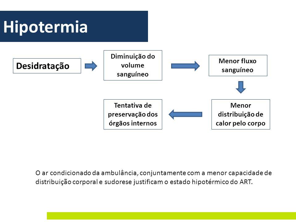 Hipotermia Desidratação Diminuição do volume sanguíneo