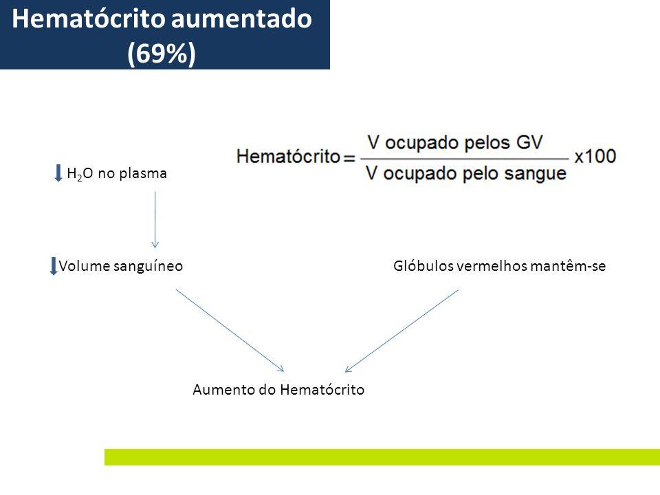 Hematócrito aumentado (69%)