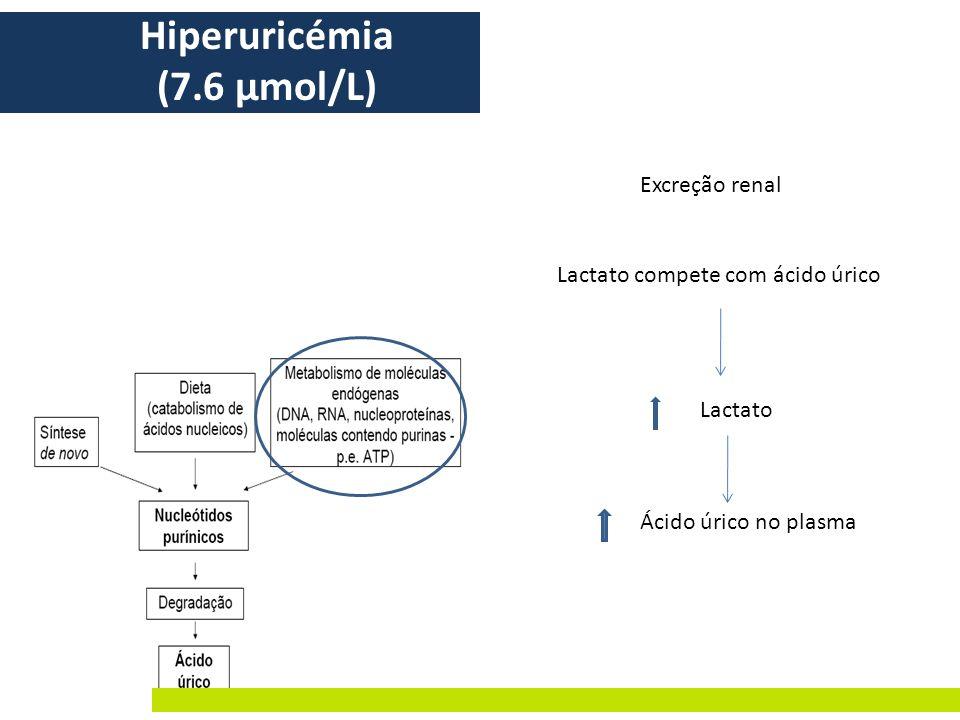 Hiperuricémia (7.6 μmol/L)