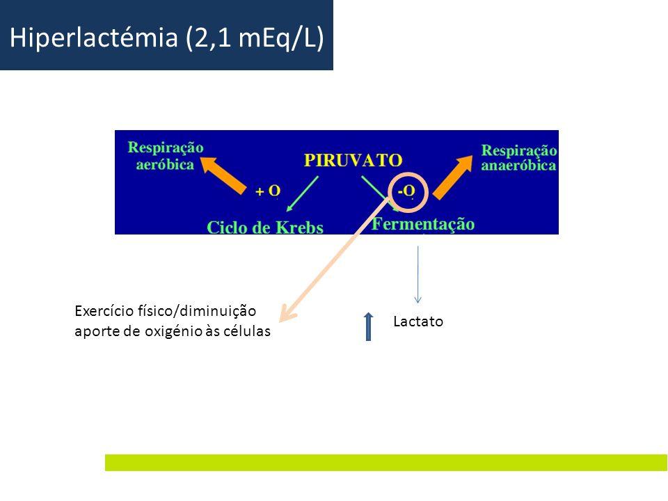 Hiperlactémia (2,1 mEq/L)