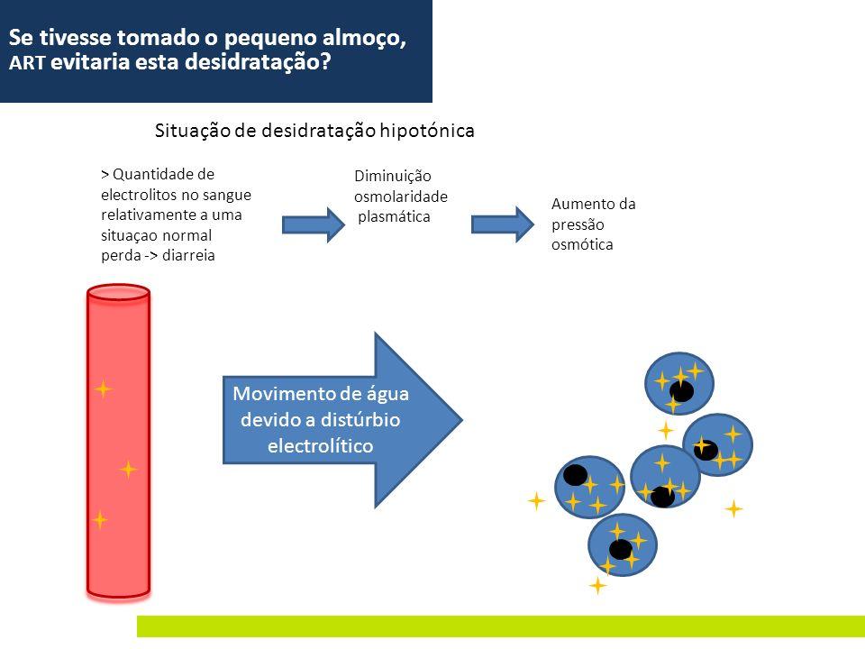 Movimento de água devido a distúrbio electrolítico