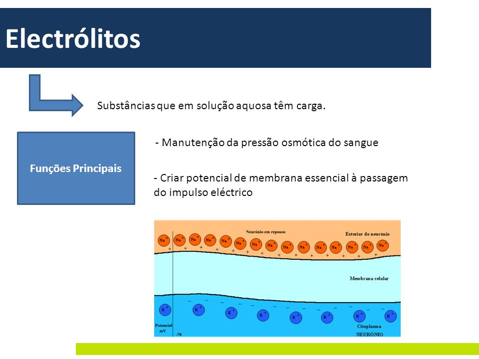 Electrólitos Substâncias que em solução aquosa têm carga.