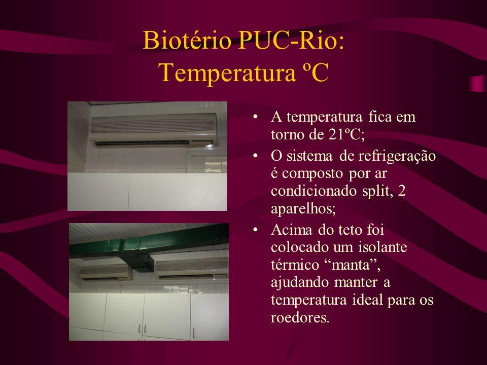 Biotério PUC-Rio: Temperatura ºC