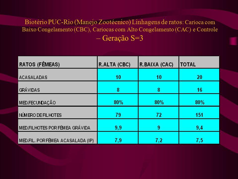 Biotério PUC-Rio (Manejo Zootécnico) Linhagens de ratos: Carioca com Baixo Congelamento (CBC), Cariocas com Alto Congelamento (CAC) e Controle – Geração S=3
