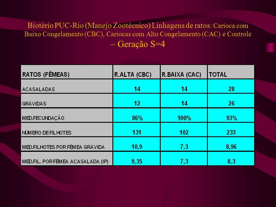 Biotério PUC-Rio (Manejo Zootécnico) Linhagens de ratos: Carioca com Baixo Congelamento (CBC), Cariocas com Alto Congelamento (CAC) e Controle – Geração S=4