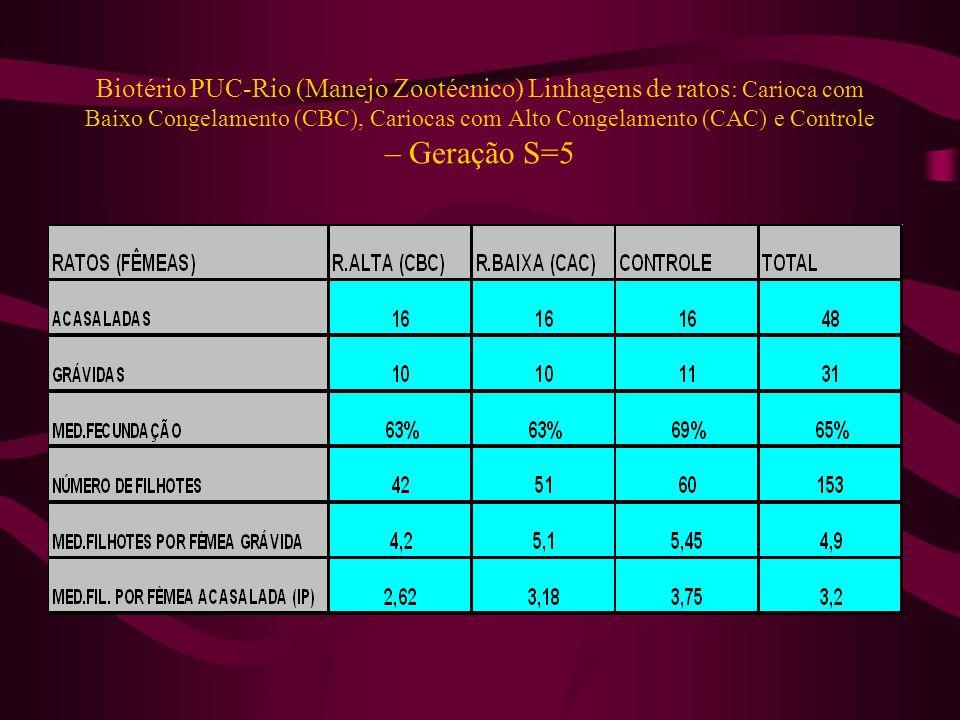 Biotério PUC-Rio (Manejo Zootécnico) Linhagens de ratos: Carioca com Baixo Congelamento (CBC), Cariocas com Alto Congelamento (CAC) e Controle – Geração S=5