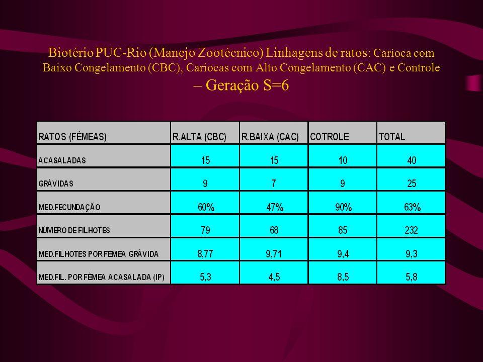 Biotério PUC-Rio (Manejo Zootécnico) Linhagens de ratos: Carioca com Baixo Congelamento (CBC), Cariocas com Alto Congelamento (CAC) e Controle – Geração S=6