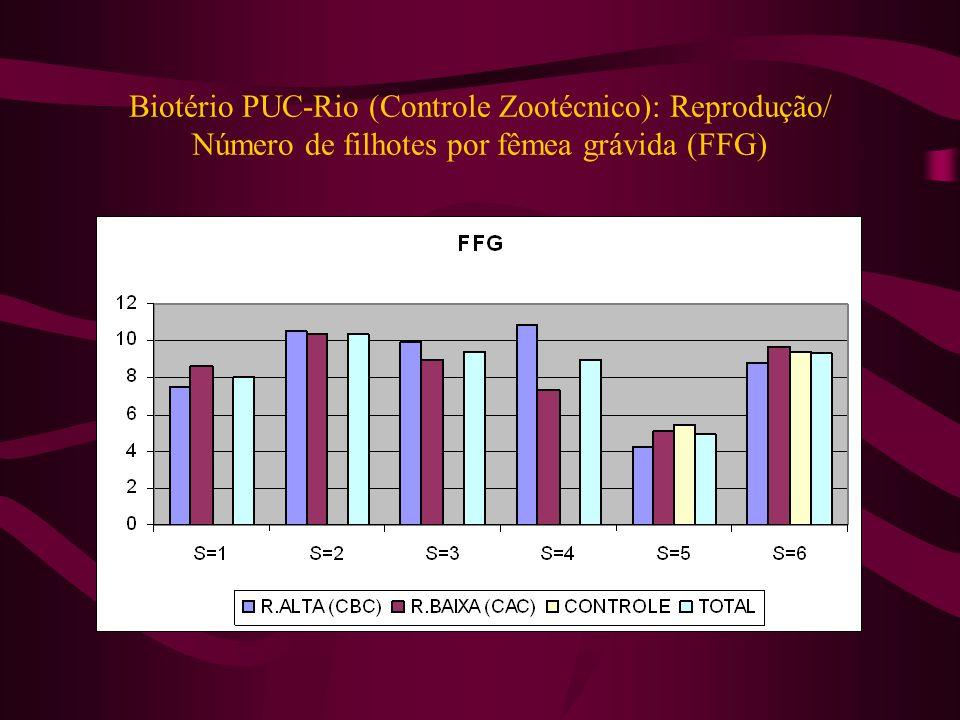 Biotério PUC-Rio (Controle Zootécnico): Reprodução/ Número de filhotes por fêmea grávida (FFG)