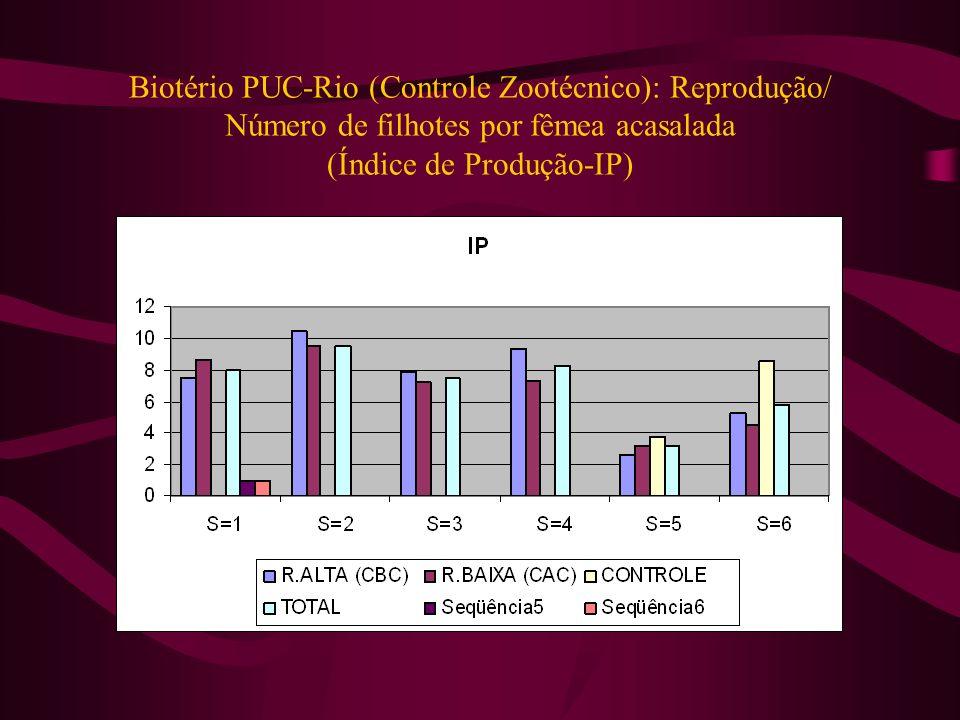 Biotério PUC-Rio (Controle Zootécnico): Reprodução/ Número de filhotes por fêmea acasalada (Índice de Produção-IP)