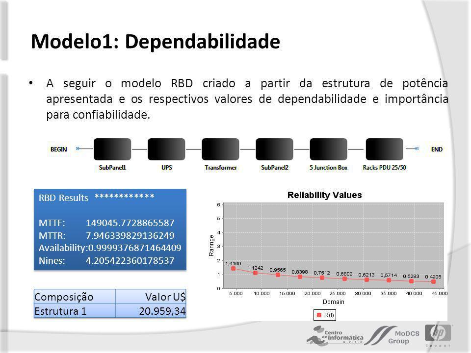 Modelo1: Dependabilidade