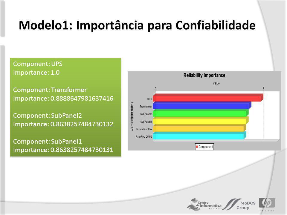 Modelo1: Importância para Confiabilidade