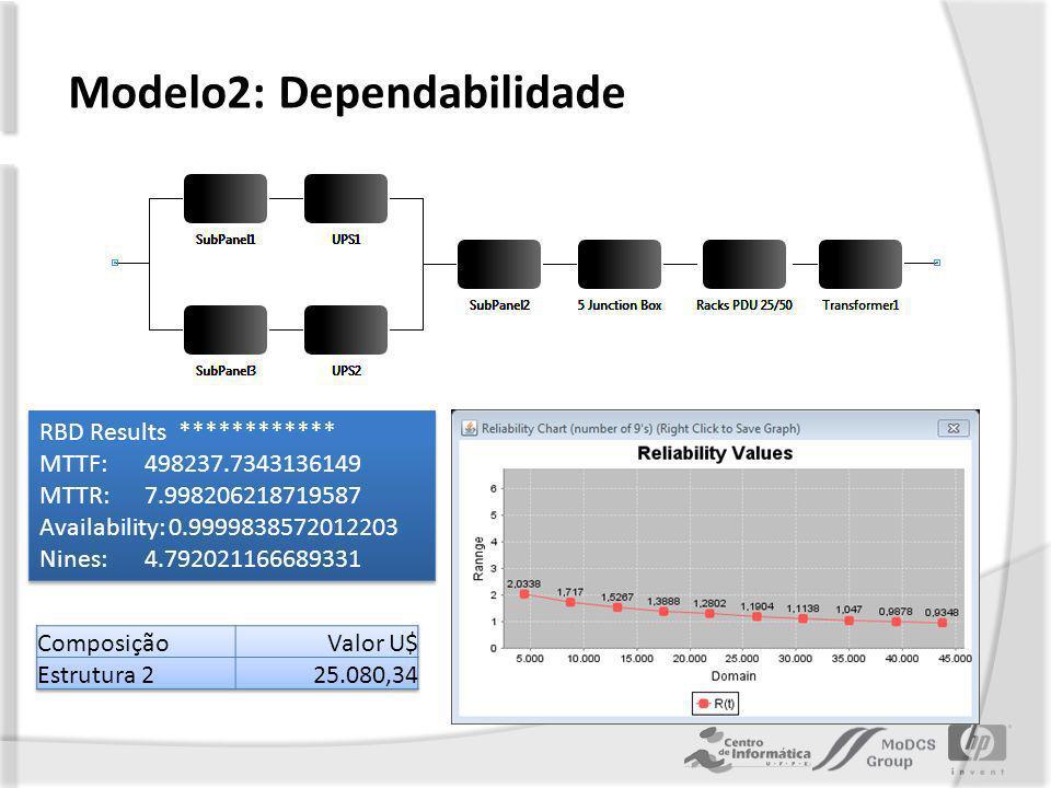Modelo2: Dependabilidade