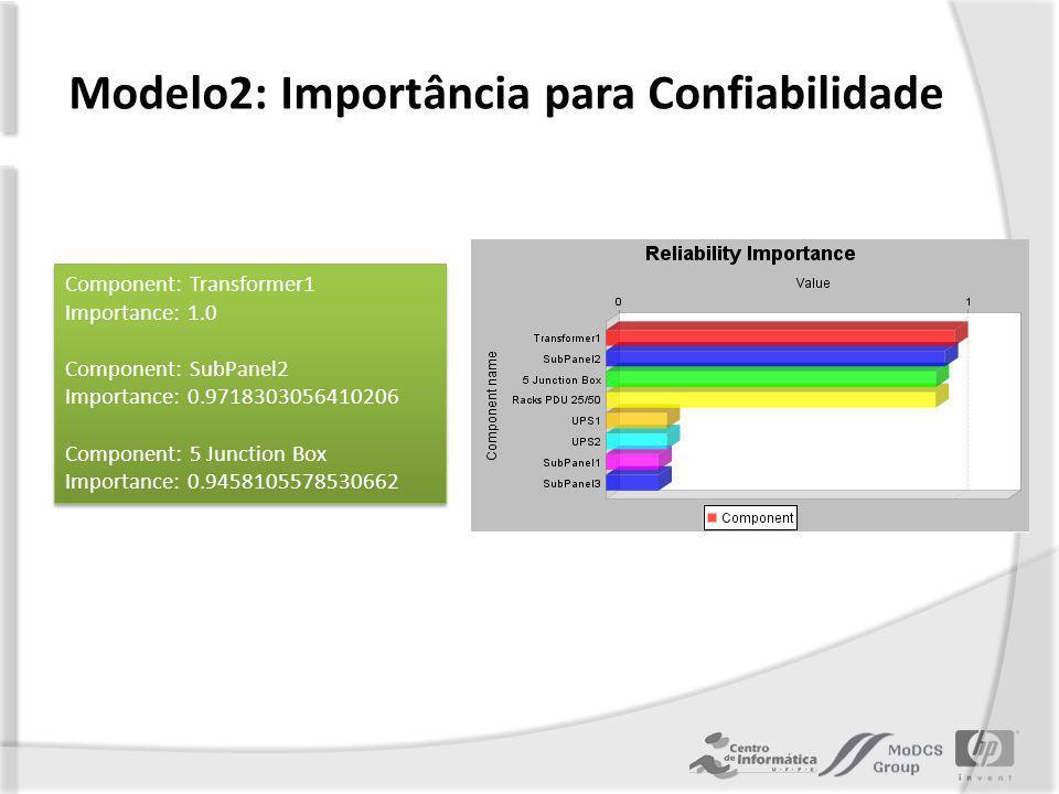 Modelo2: Importância para Confiabilidade