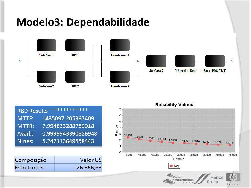 Modelo3: Dependabilidade