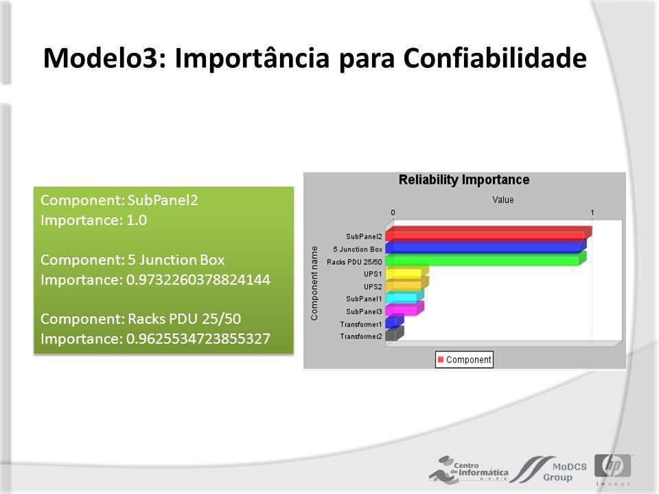 Modelo3: Importância para Confiabilidade