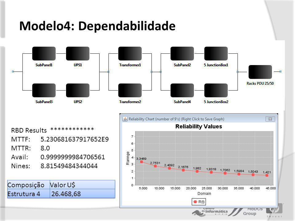 Modelo4: Dependabilidade