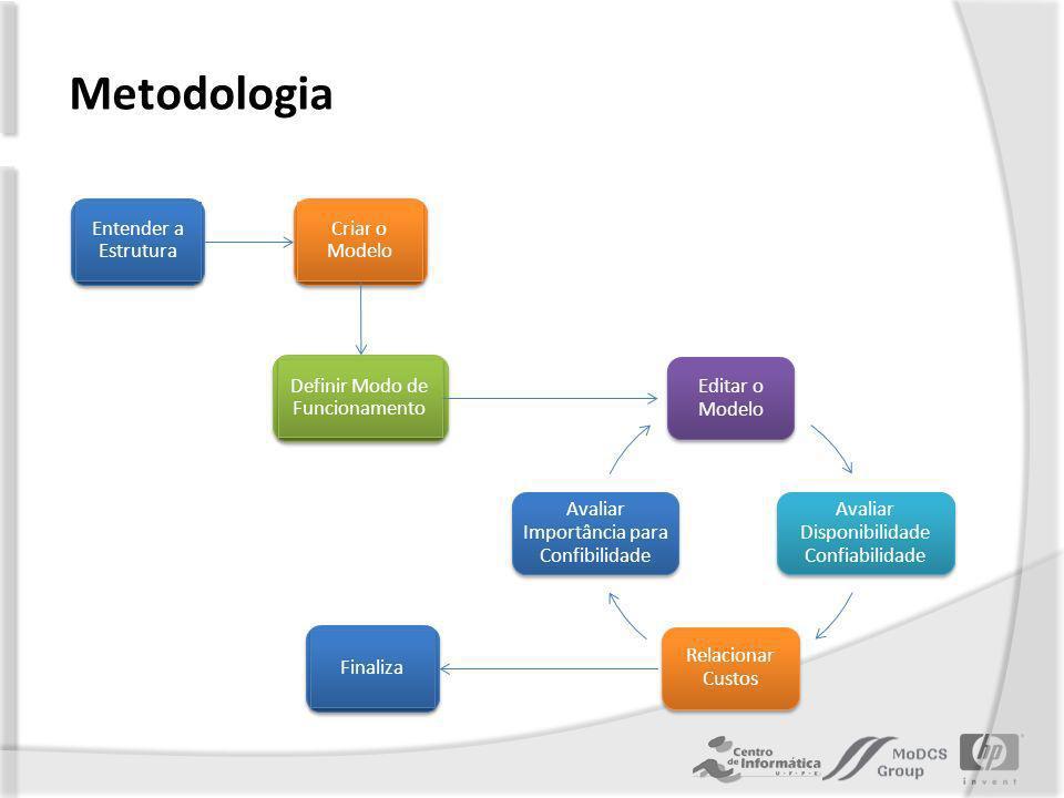 Metodologia Entender a Estrutura Criar o Modelo