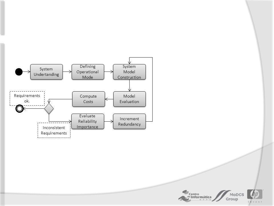 Defining Operational Mode System Model Construction