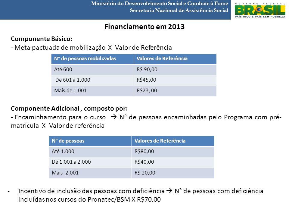Financiamento em 2013 Componente Básico: