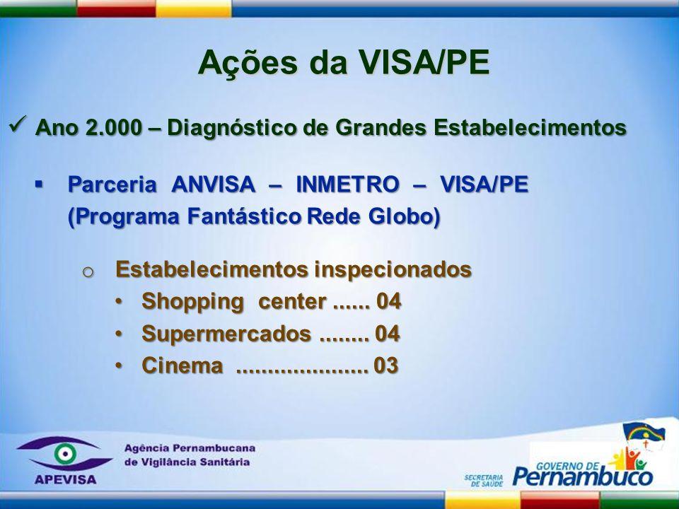 Ações da VISA/PE Ano 2.000 – Diagnóstico de Grandes Estabelecimentos