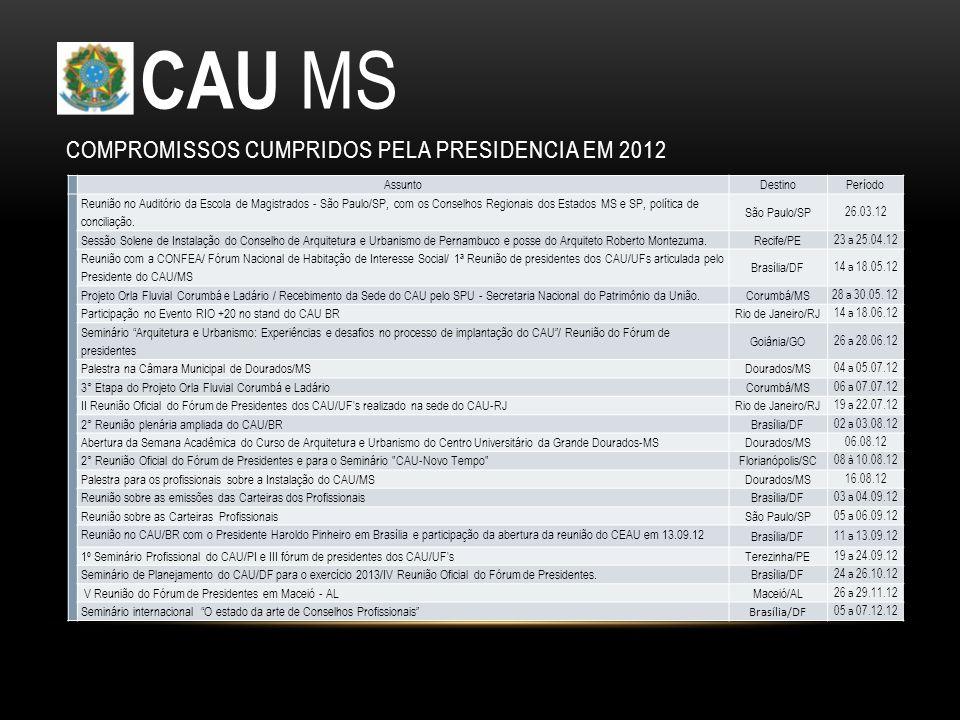 CAU MS Compromissos cumpridos PELA PRESIDENCIA em 2012 Assunto Destino