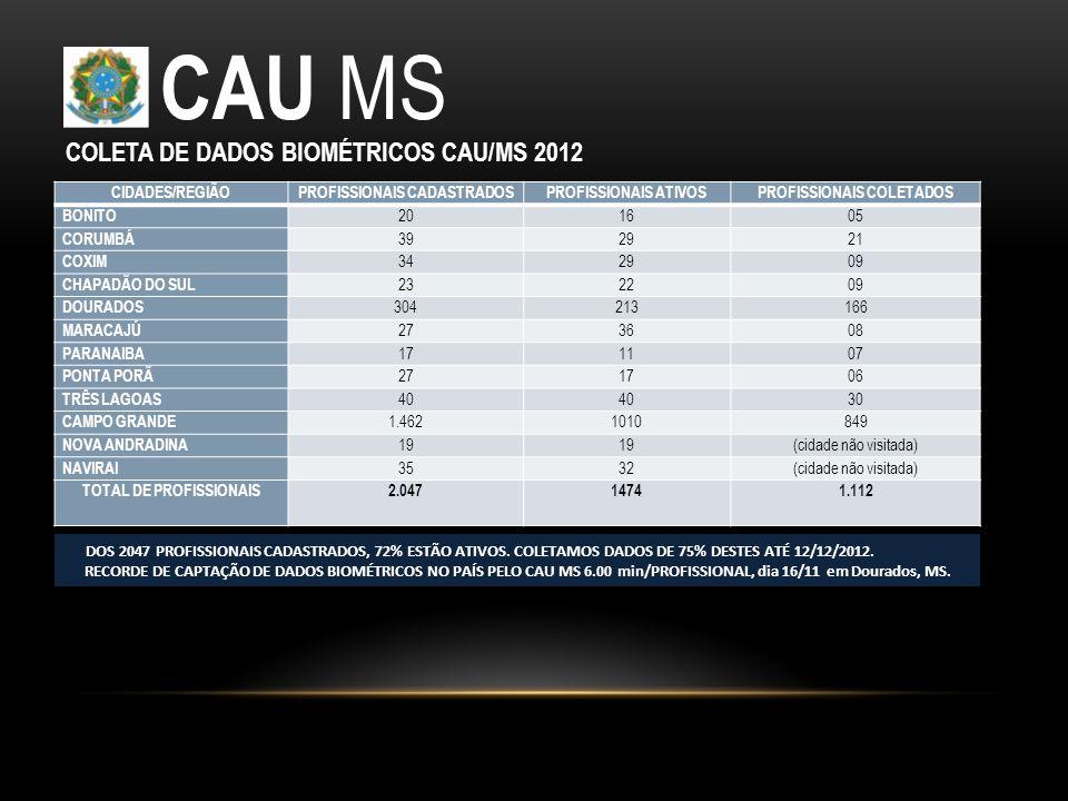 CAU MS COLETA DE DADOS BIOMÉTRICOS CAU/MS 2012