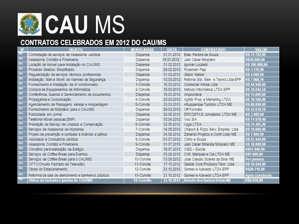 CAU MS CONTRATOS CELEBRADOS EM 2012 DO CAU/MS Nº OBJETO MODALIDADE