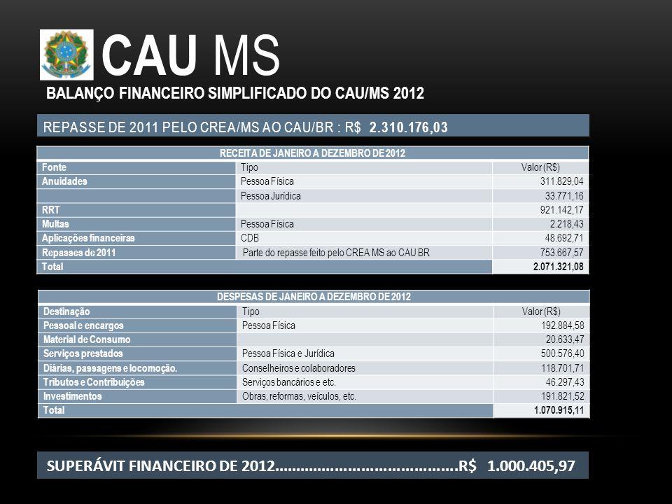 CAU MS BALANÇO FINANCEIRO SIMPLIFICADO DO CAU/MS 2012