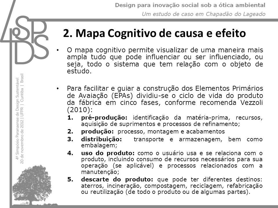 2. Mapa Cognitivo de causa e efeito