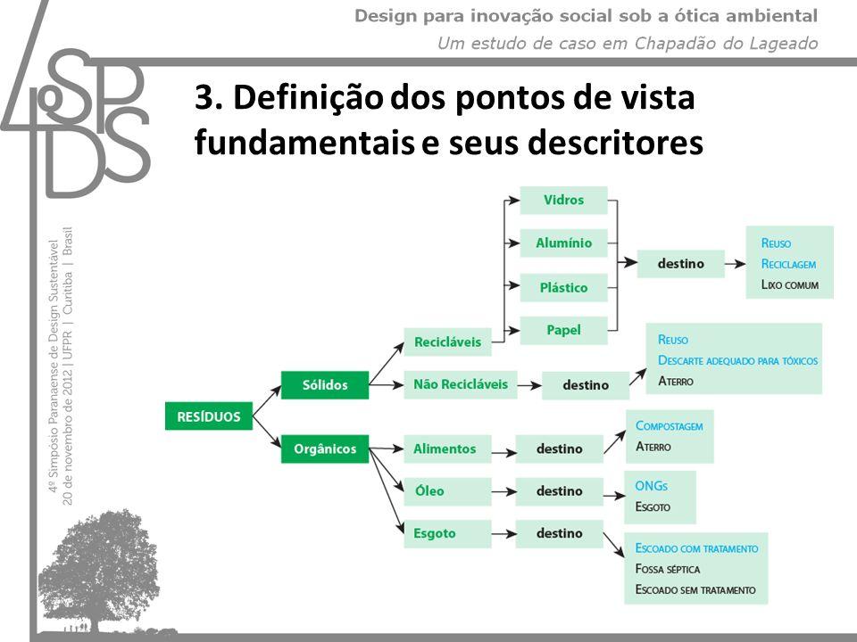 3. Definição dos pontos de vista fundamentais e seus descritores