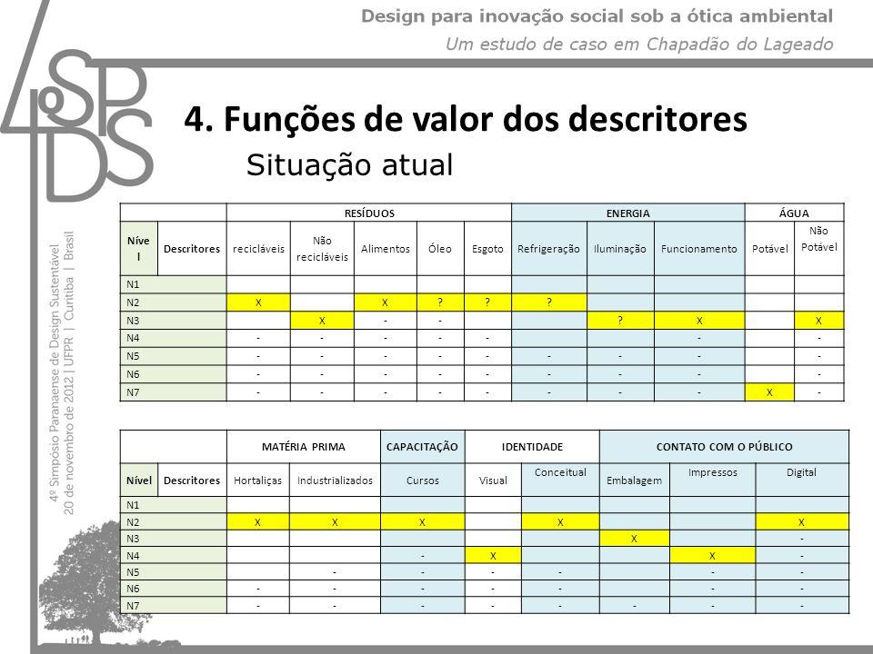 4. Funções de valor dos descritores