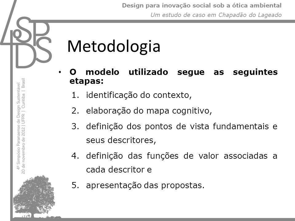 Metodologia O modelo utilizado segue as seguintes etapas: