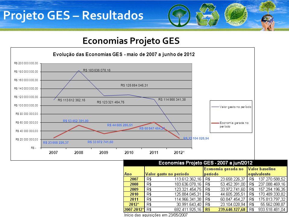 Projeto GES – Resultados