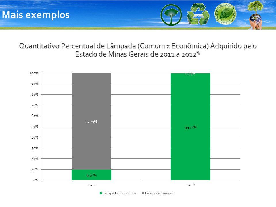 Mais exemplos Quantitativo Percentual de Lâmpada (Comum x Econômica) Adquirido pelo Estado de Minas Gerais de 2011 a 2012*