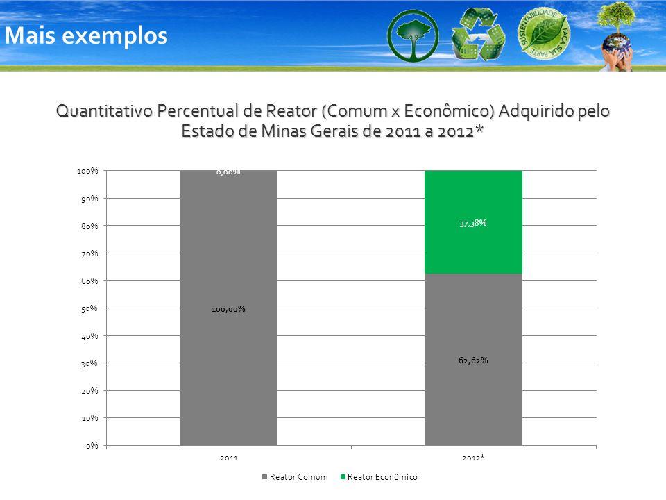 Mais exemplos Quantitativo Percentual de Reator (Comum x Econômico) Adquirido pelo Estado de Minas Gerais de 2011 a 2012*