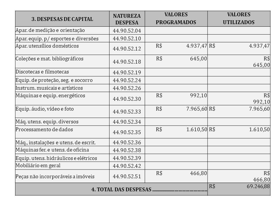 3. DESPESAS DE CAPITAL NATUREZA DESPESA. VALORES. PROGRAMADOS. UTILIZADOS. Apar. de medição e orientação.