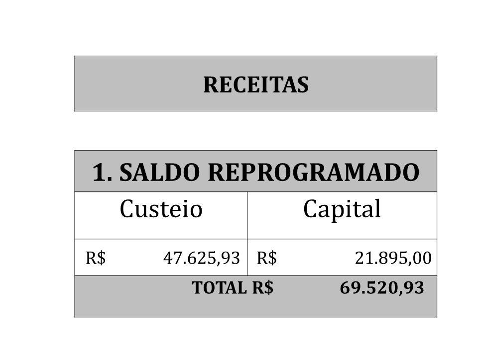 1. SALDO REPROGRAMADO Custeio Capital RECEITAS R$ 47.625,93