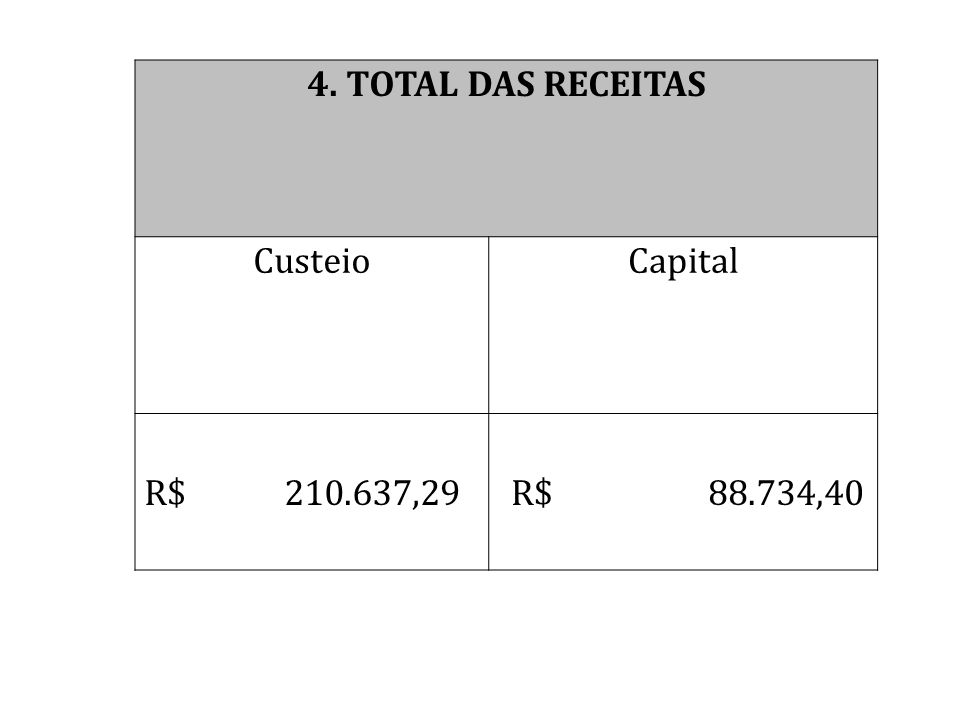 4. TOTAL DAS RECEITAS Custeio Capital R$ 210.637,29 R$ 88.734,40