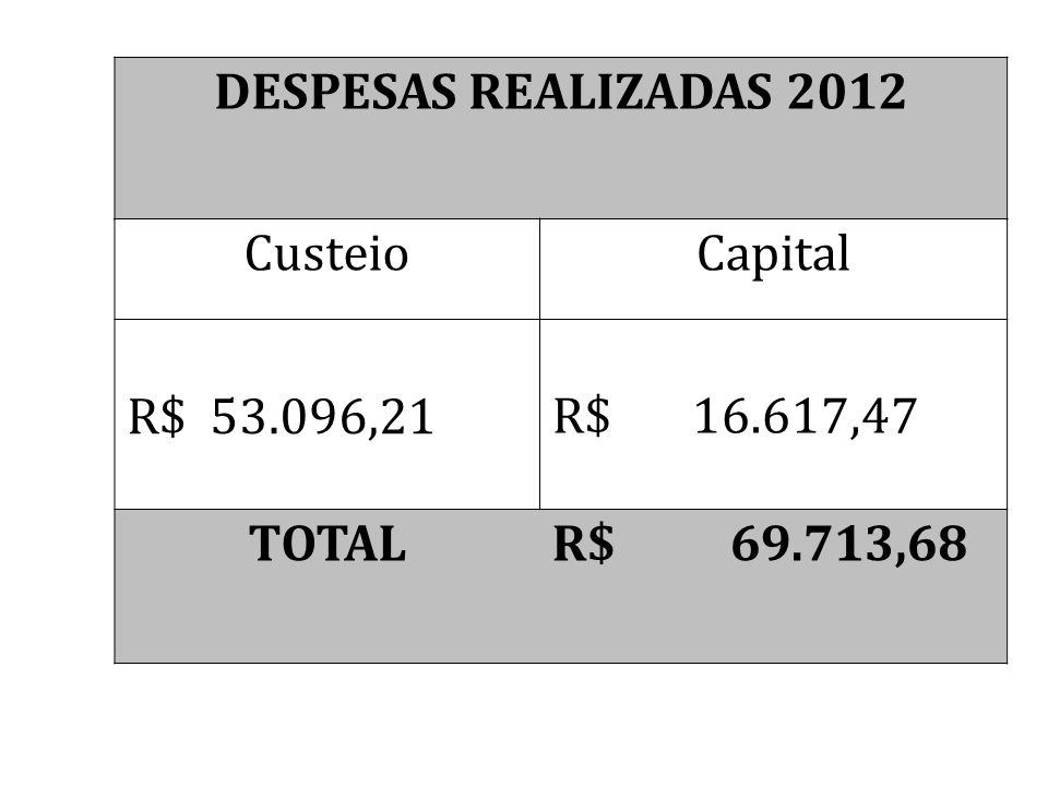 DESPESAS REALIZADAS 2012 Custeio. Capital. R$ 53.096,21.