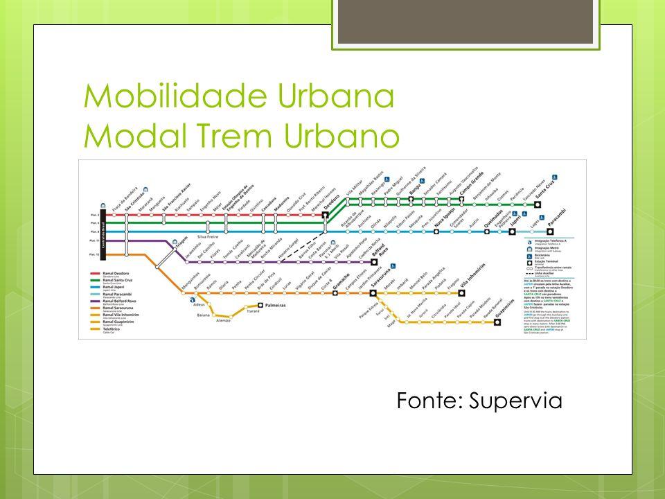 Mobilidade Urbana Modal Trem Urbano