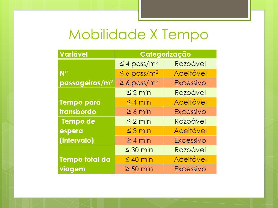Mobilidade X Tempo Variável Categorização N° passageiros/m2