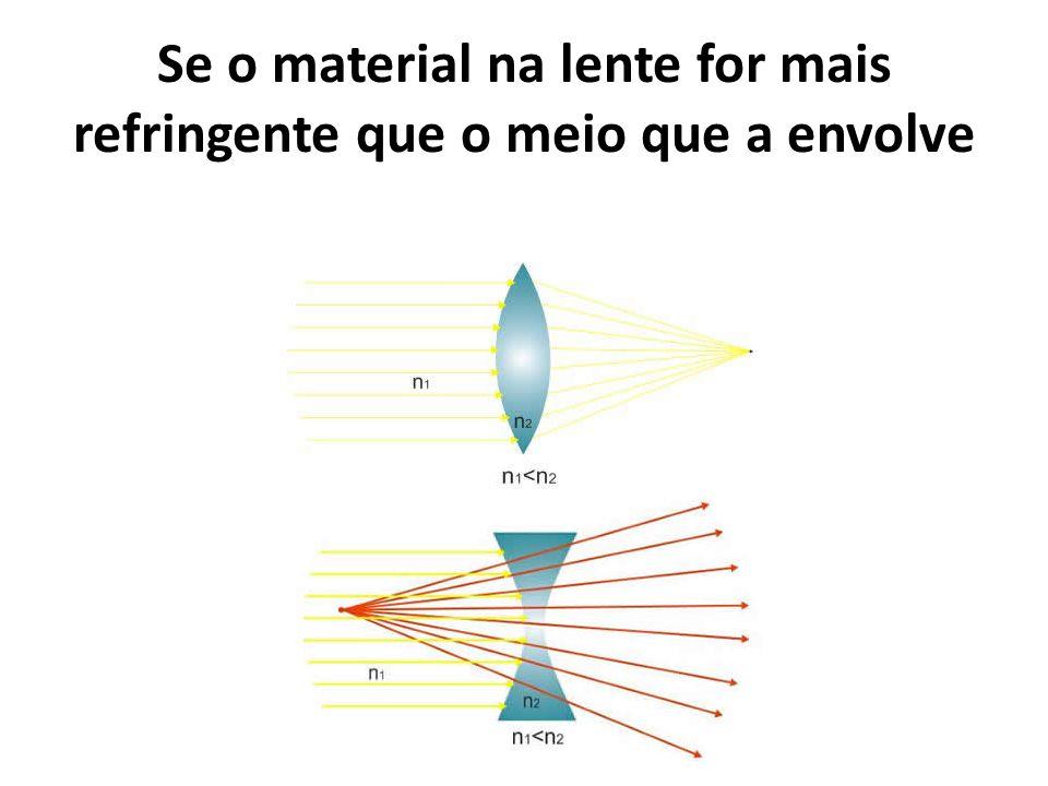 Se o material na lente for mais refringente que o meio que a envolve