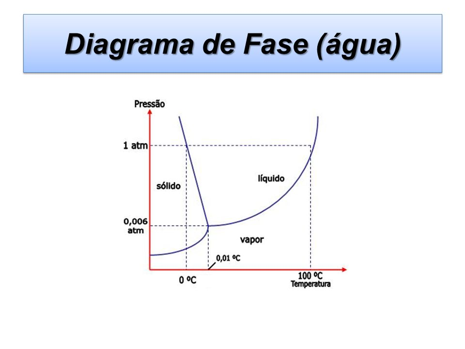 Diagrama de Fase (água)