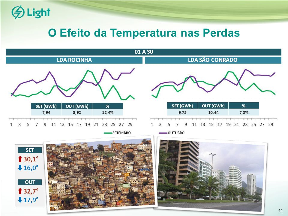 O Efeito da Temperatura nas Perdas