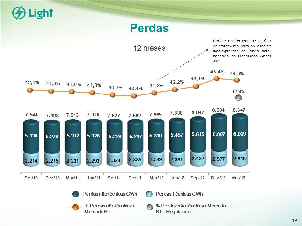 Perdas 12 meses 63% Non-Risky Area 37% Risky Area 19 45,4% 44,9% 43,1%