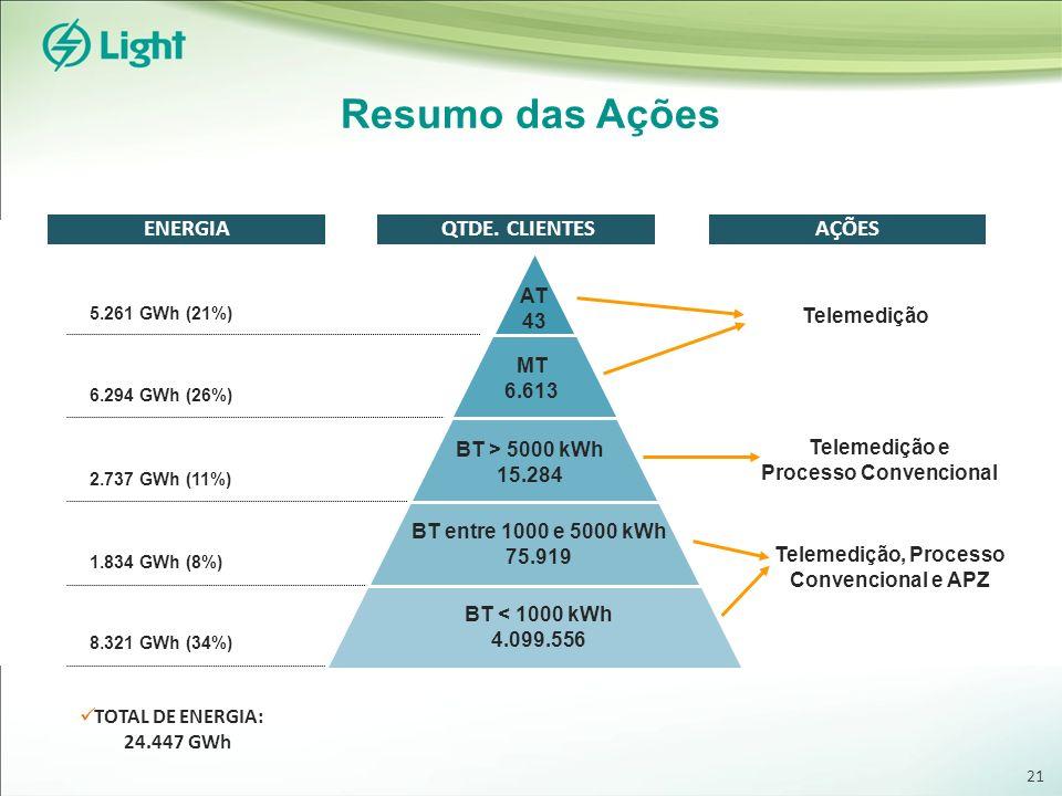 Resumo das Ações ENERGIA QTDE. CLIENTES AÇÕES AT 43 Telemedição