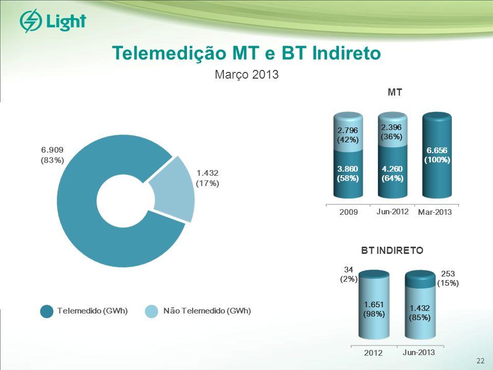Telemedição MT e BT Indireto