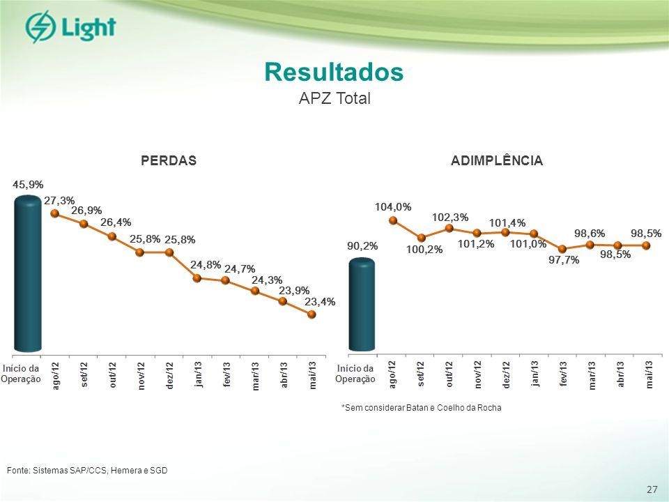 Resultados APZ Total * * PERDAS ADIMPLÊNCIA 27 45,9% 27,3% 26,9% 26,4%